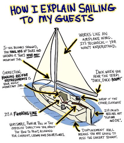 How I explain sailing to my guests - Hilarious sailing cartoons by Vic Wind App
